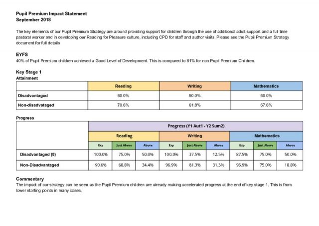 thumbnail of Pupil Premium Data 2018